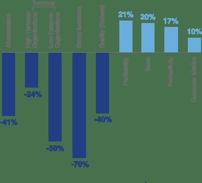Company-Culture-Gallup-Graph-2017